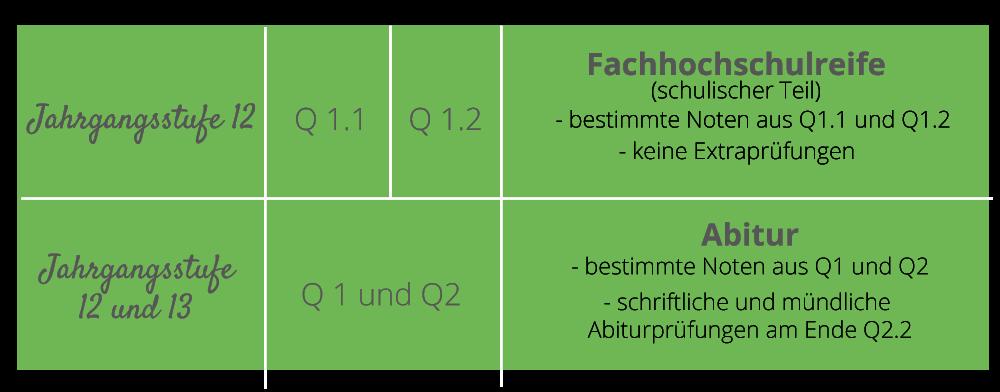 Abschluesse_Grafik_2