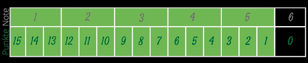 Notenpunktesystem2